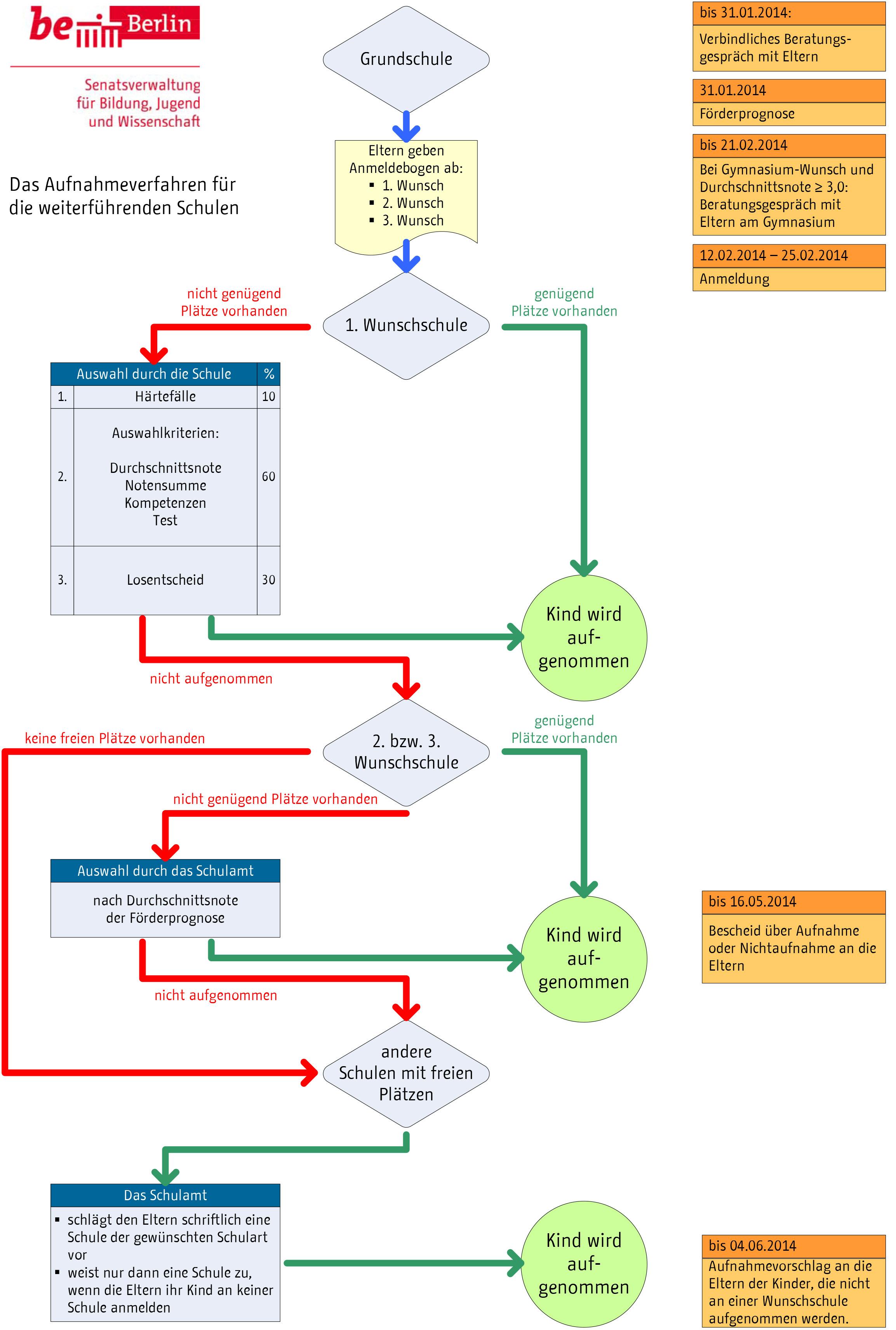 Visio-Übergang Schaubild mit Layern.VSD